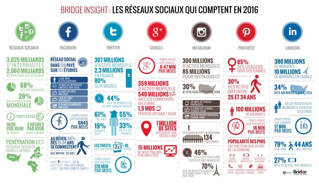 Agence de communication Agence LDP - panorama des réseaux sociaux