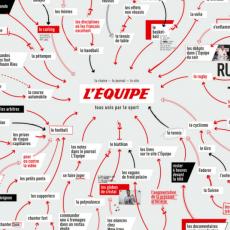 Une nouvelle campagne L'Équipe par DDB Paris