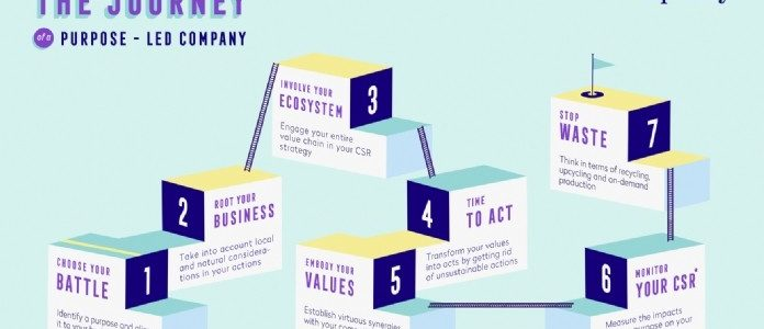 [Tribune] Les 7 étapes pour mettre en place sa raison d'être