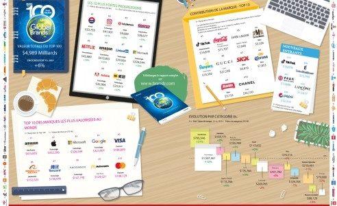 La valeur des 100 marques les plus puissantes progresse de 6%