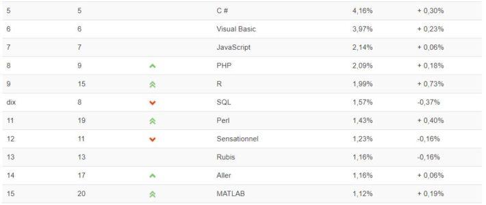 Classement TIOBE : Python sur le point de passer devant Java