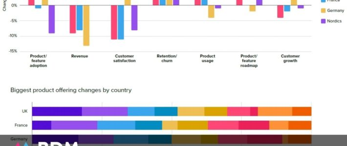 Conception produit : l'impact de la crise sur les KPI, les priorités et l'investissement en R&D