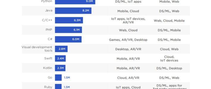 Popularité des langages de programmation : JavaScript en tête, devant Python et Java