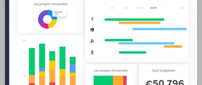 monday.com : le meilleur outil pour gérer vos projets d'équipe à distance