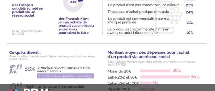 Étude : 31 % des Français ont déjà acheté un produit via un réseau social