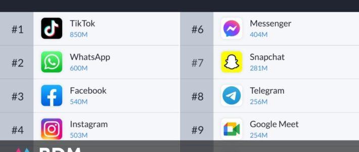 Top 10 des applications les plus téléchargées en 2020 dans le monde