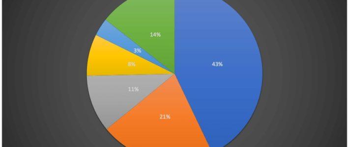 WordPress : les attaques les plus courantes et les principales menaces de sécurité