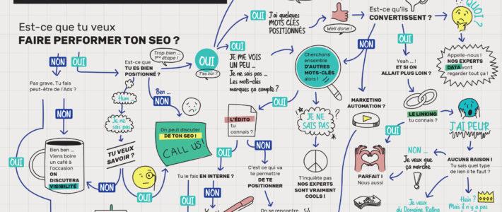Augmenter son chiffre d'affaires grâce au SEO : les conseils de l'agence CyberCité