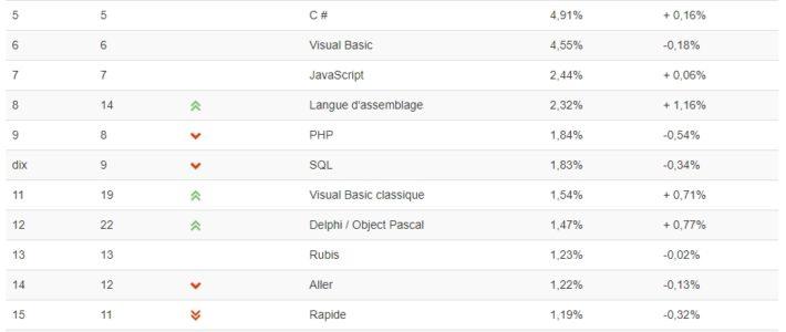Classement TIOBE : Objective-C sur le déclin, Fortran fait son grand retour