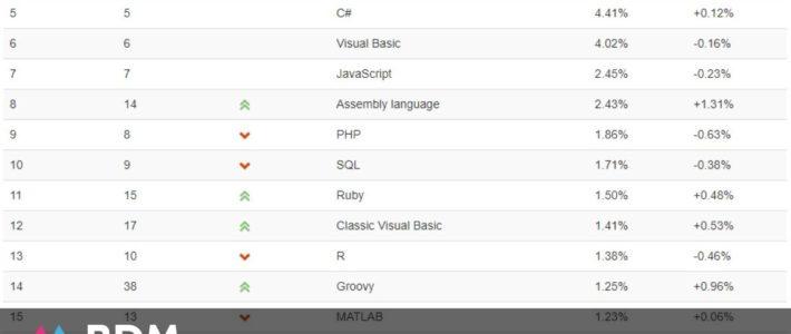Classement TIOBE : Python reprend la deuxième place et dépasse Java