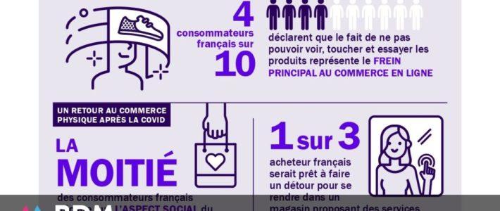 Étude : 57 % des consommateurs français utilisent leur mobile pour faire leurs achats