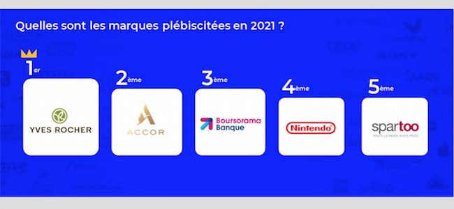 Yves Rocher, Accor et Boursorama Banque : les marques les mieux notées…