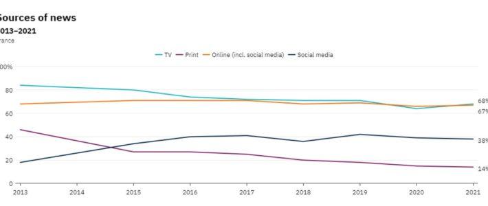 Étude : comment les Français consomment l'information en 2021