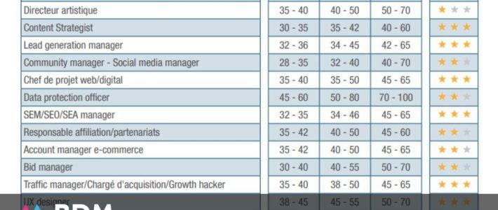 Étude : salaires et tendances dans les métiers du digital et de la tech en 2022
